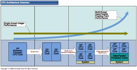 【业界】索尼可能正在研发多核结构CPU的PS4