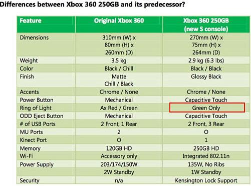 【业界】微软表示Xbox360 Slim版将杜绝三红现象