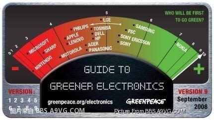 【业界】绿色和平组织:绿色电子公司排行,任天堂微软垫底