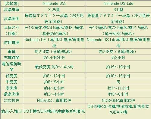 【任天堂2008】任天堂最新主机「Nintendo DSi」正式发表 [追加现场介绍视频]