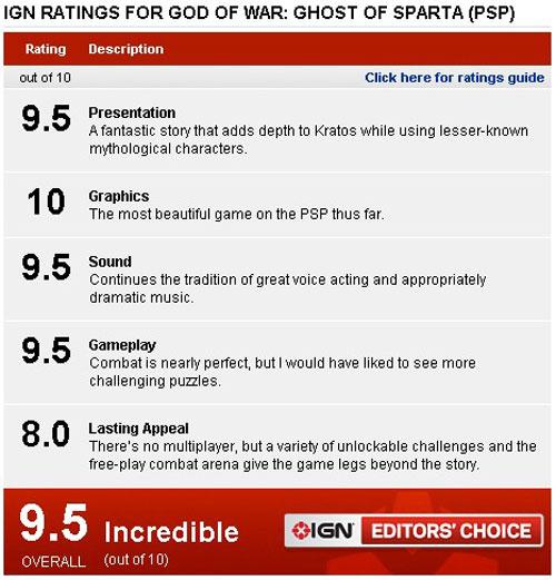 【业界】《战神 斯巴达之魂》IGN评分9.5