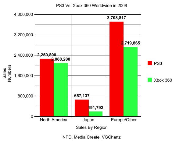 【业界】牛不是吹的,08年到目前为止ps3比xbox360多卖将近200万