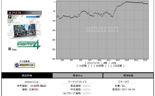 【业界】日本地震后《绝体绝命都市4》亚马逊排名飙升至第4位