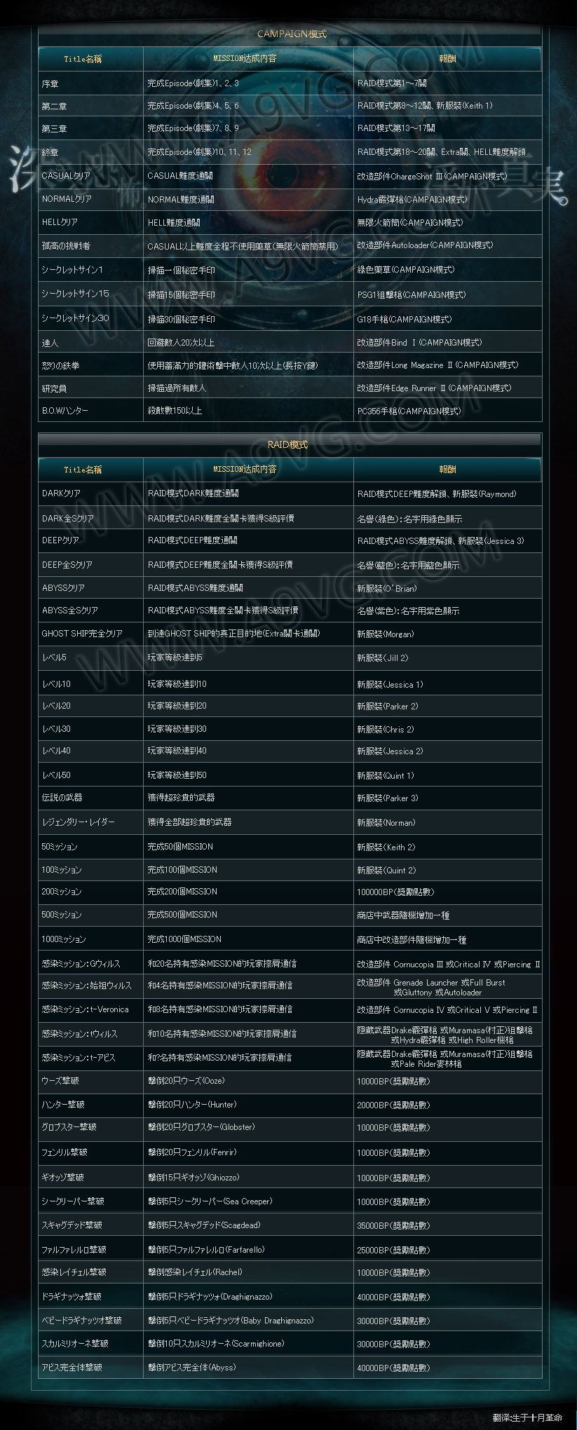 【3DS】《生化危机 启示录》任务(MISSIONS)勋章标题、达成条件以及报酬一览