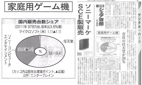 【业界】日经表示2011年日本游戏市场整体份额扩大