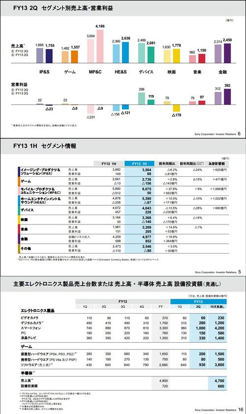 【业界】索尼2013年第二季度财报显示利润增加赤字减少,游戏部门继续亏损