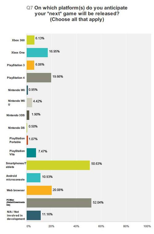 【业界】GDC行业趋势报告显示智能机为玩家最喜闻乐见平台