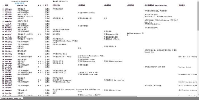 【PS4】《血源诅咒》圣杯地牢铭文目录与稀有道具目录